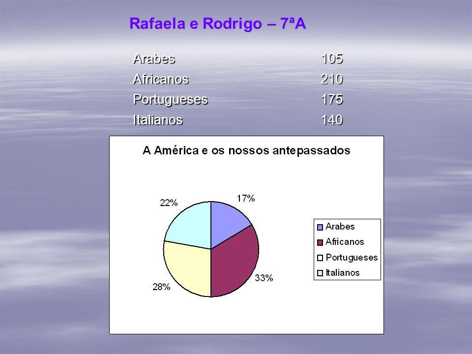 Rafaela e Rodrigo – 7ªA Arabes 105 Africanos 210 Portugueses 175