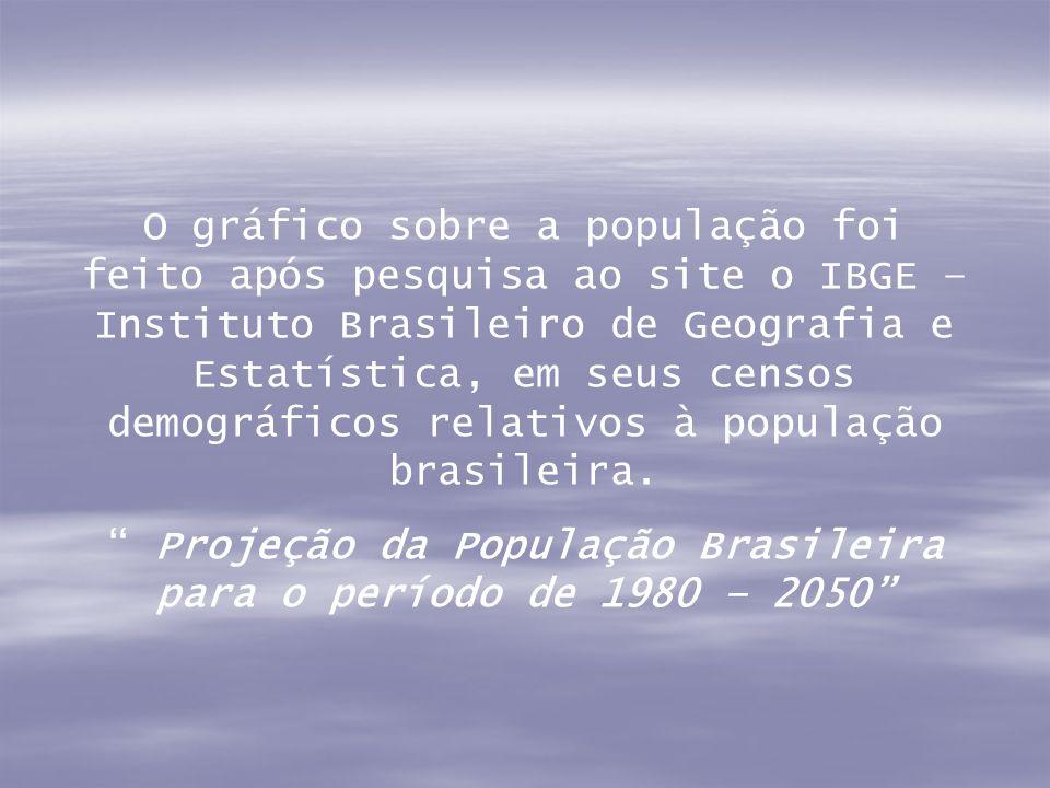 Projeção da População Brasileira para o período de 1980 – 2050