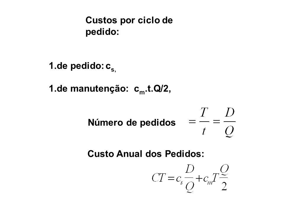 Custos por ciclo de pedido: de pedido: cs, de manutenção: cm.t.Q/2, Número de pedidos.