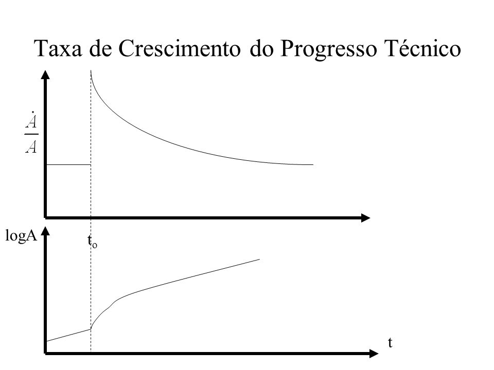 Taxa de Crescimento do Progresso Técnico