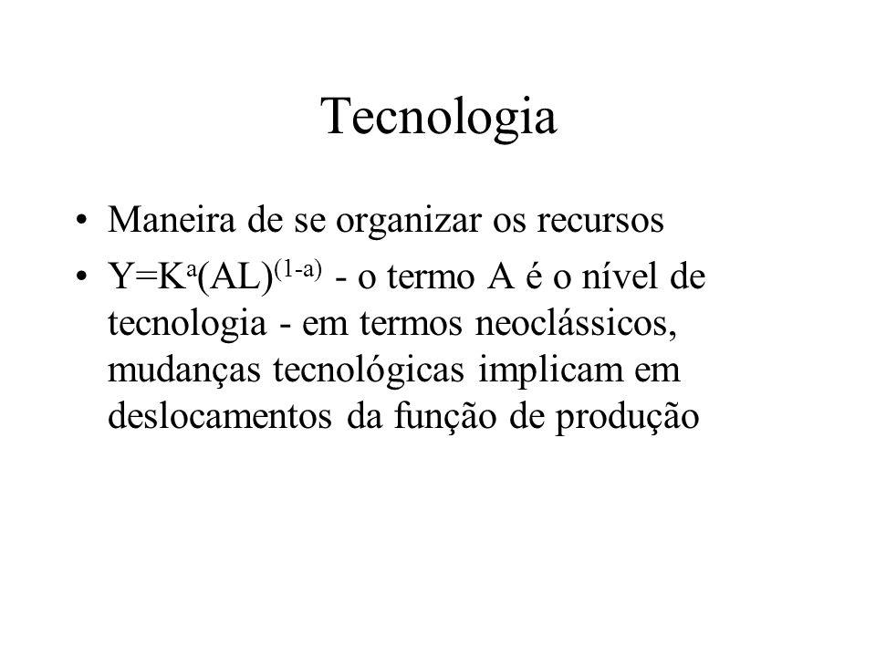 Tecnologia Maneira de se organizar os recursos