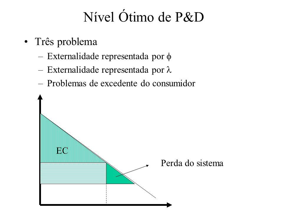 Nível Ótimo de P&D Três problema Externalidade representada por 