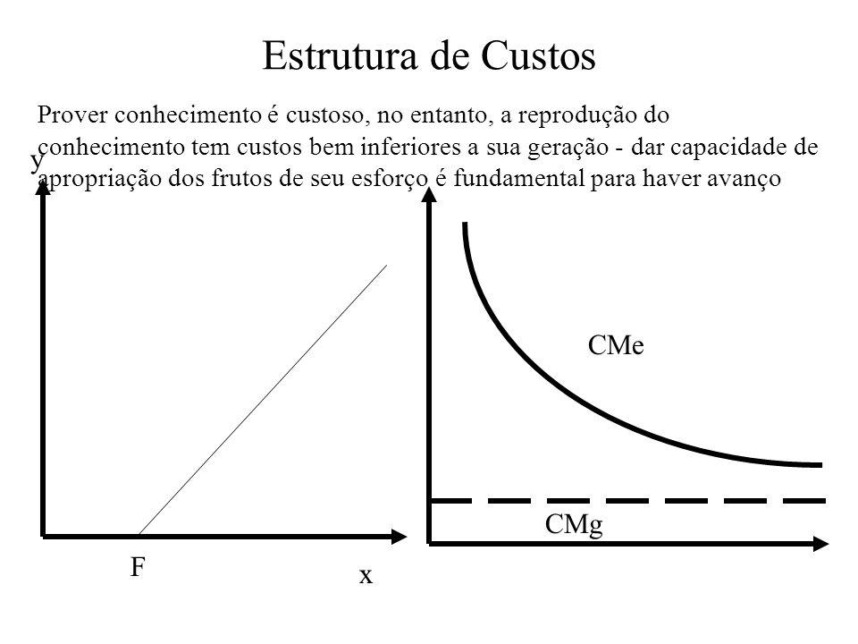 Estrutura de Custos y CMe CMg F x
