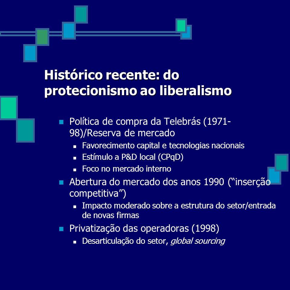 Histórico recente: do protecionismo ao liberalismo