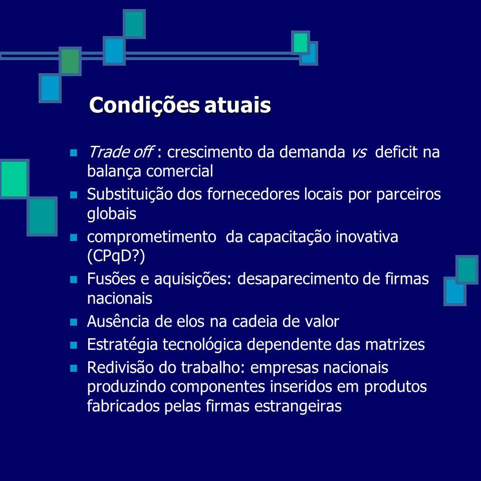 Condições atuais Trade off : crescimento da demanda vs deficit na balança comercial. Substituição dos fornecedores locais por parceiros globais.