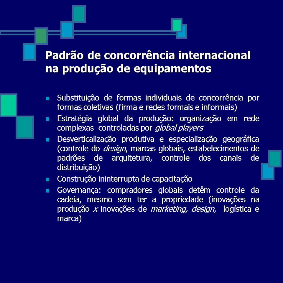 Padrão de concorrência internacional na produção de equipamentos