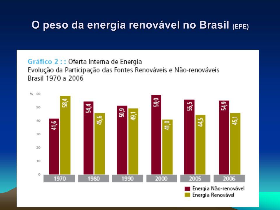 O peso da energia renovável no Brasil (EPE)