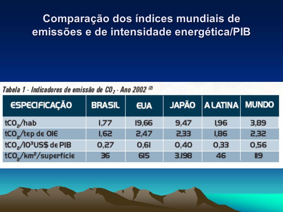 Comparação dos índices mundiais de emissões e de intensidade energética/PIB