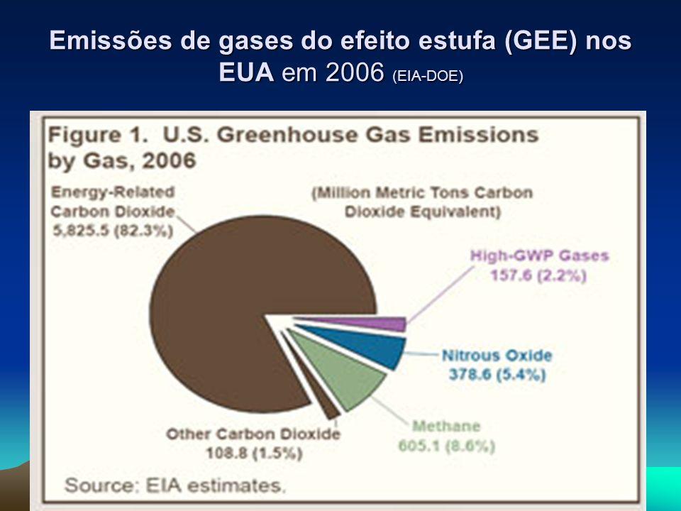 Emissões de gases do efeito estufa (GEE) nos EUA em 2006 (EIA-DOE)