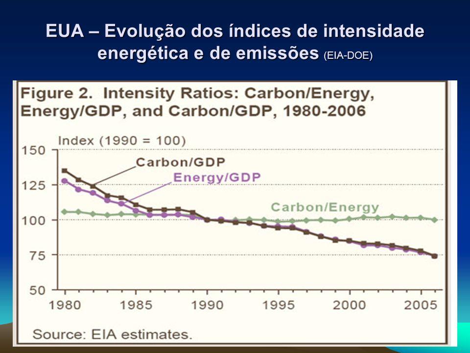 EUA – Evolução dos índices de intensidade energética e de emissões (EIA-DOE)