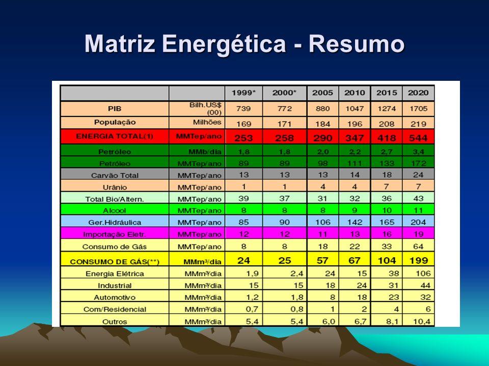 Matriz Energética - Resumo