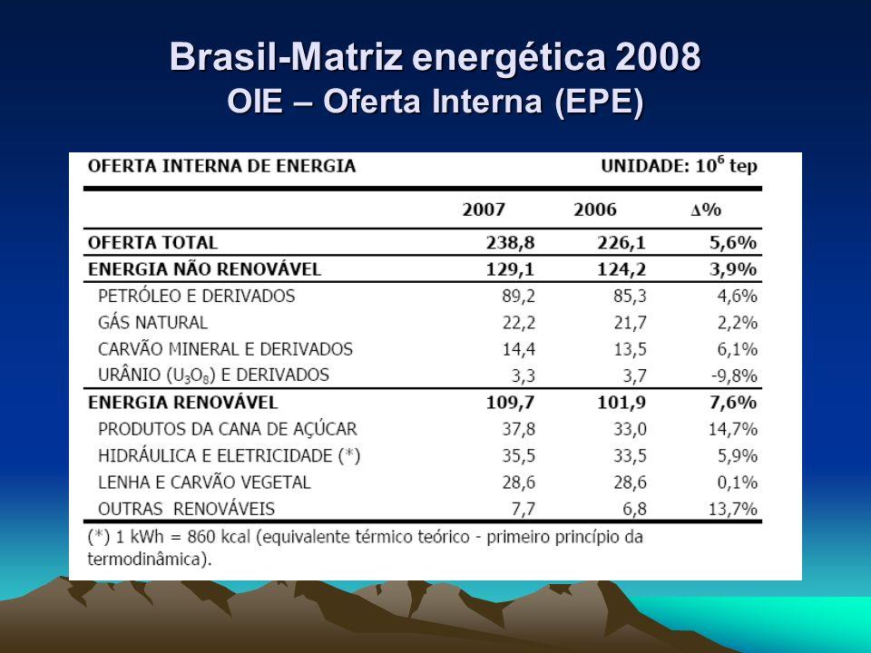 Brasil-Matriz energética 2008 OIE – Oferta Interna (EPE)