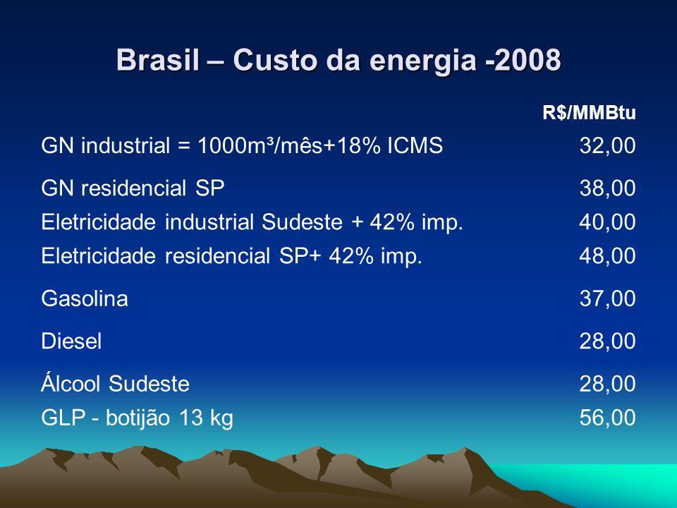 Brasil – Custo da energia -2008