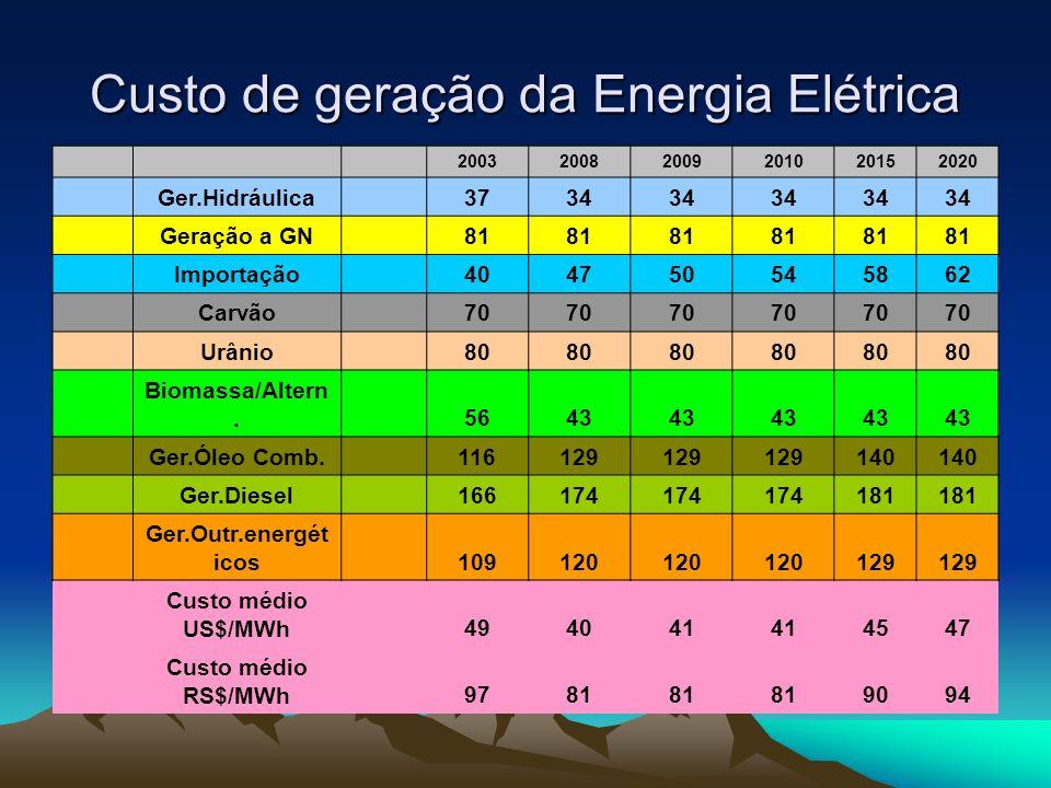 Custo de geração da Energia Elétrica