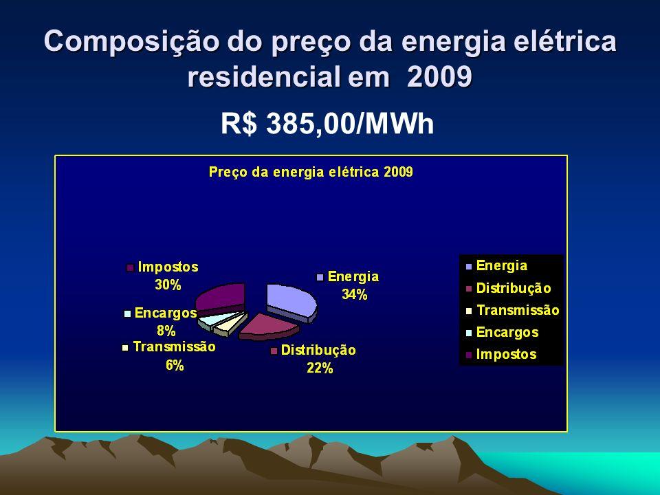 Composição do preço da energia elétrica residencial em 2009