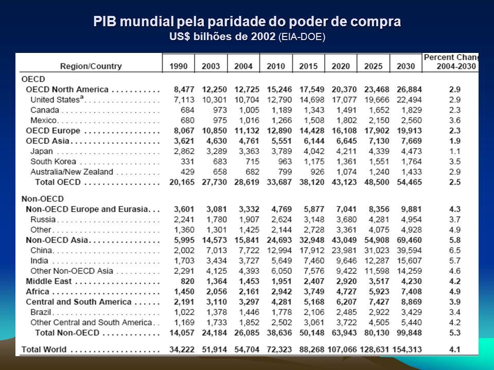 PIB mundial pela paridade do poder de compra US$ bilhões de 2002 (EIA-DOE)