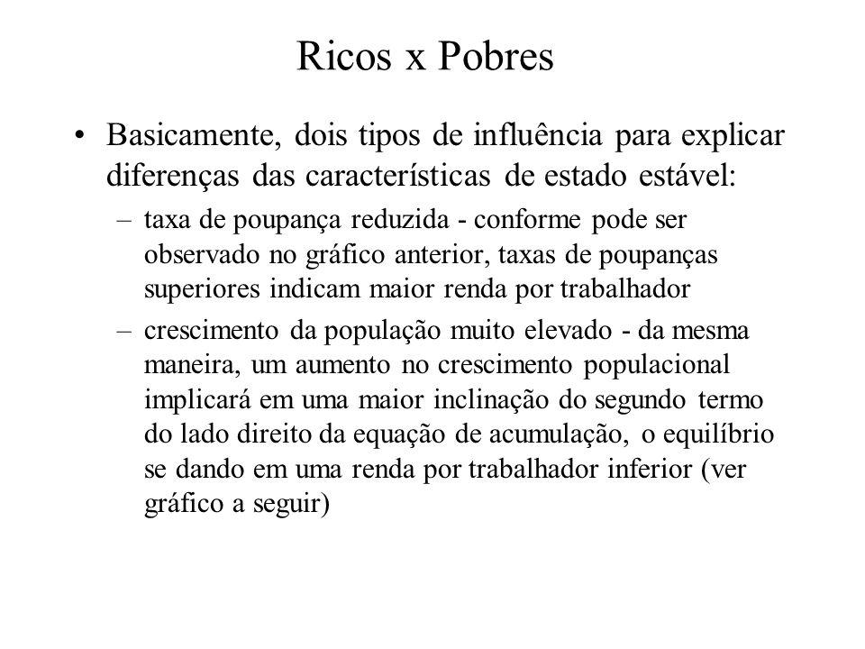 Ricos x Pobres Basicamente, dois tipos de influência para explicar diferenças das características de estado estável: