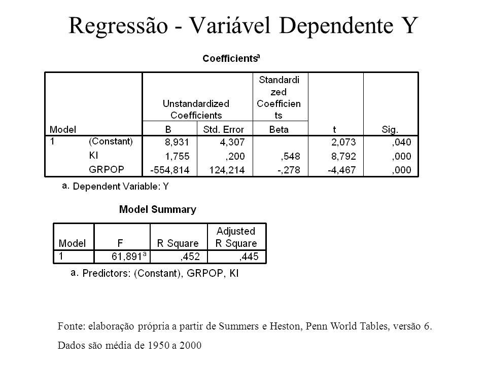 Regressão - Variável Dependente Y