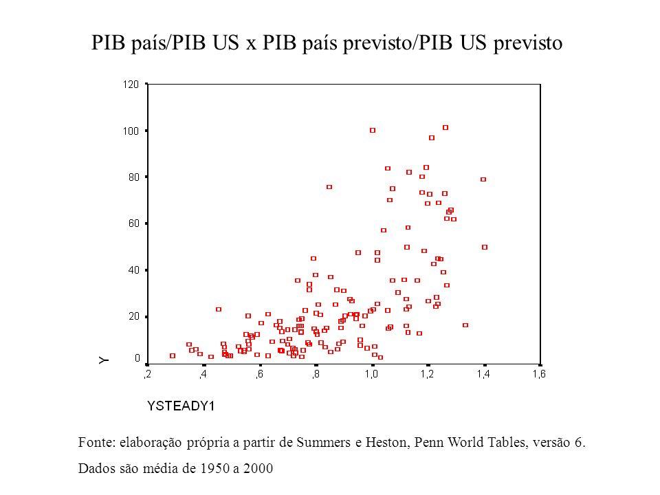 PIB país/PIB US x PIB país previsto/PIB US previsto