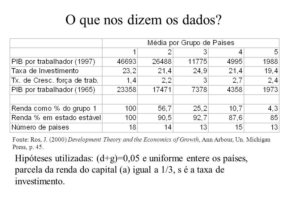O que nos dizem os dados Fonte: Ros, J. (2000) Development Theory and the Economics of Growth, Ann Arbour, Un. Michigan Press, p. 45.