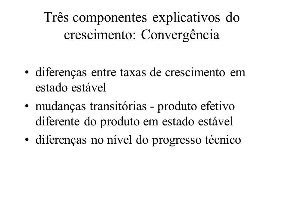 Três componentes explicativos do crescimento: Convergência