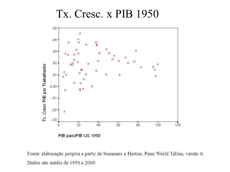 Tx. Cresc. x PIB 1950 Fonte: elaboração própria a partir de Summers e Heston, Penn World Tables, versão 6.