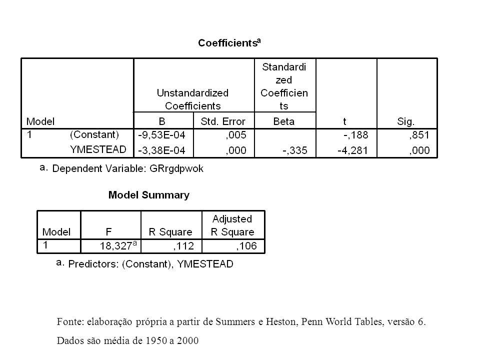 Fonte: elaboração própria a partir de Summers e Heston, Penn World Tables, versão 6.