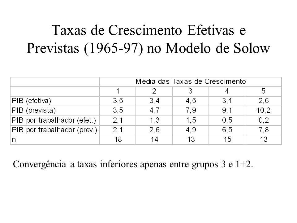 Taxas de Crescimento Efetivas e Previstas (1965-97) no Modelo de Solow