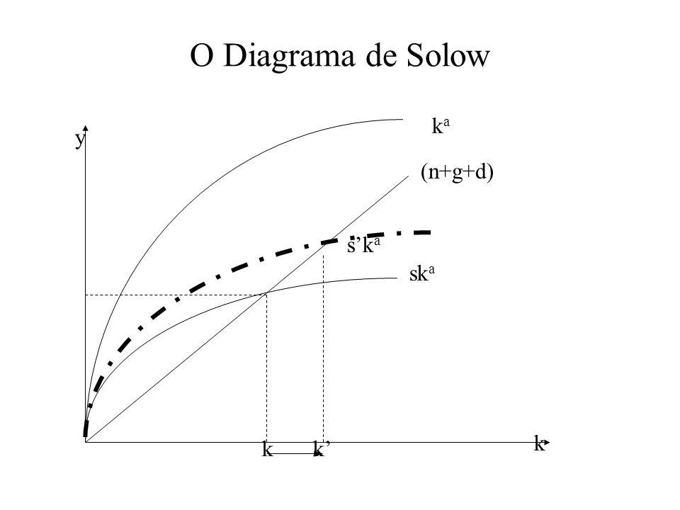 O Diagrama de Solow ka y (n+g+d) s'ka ska k k k'