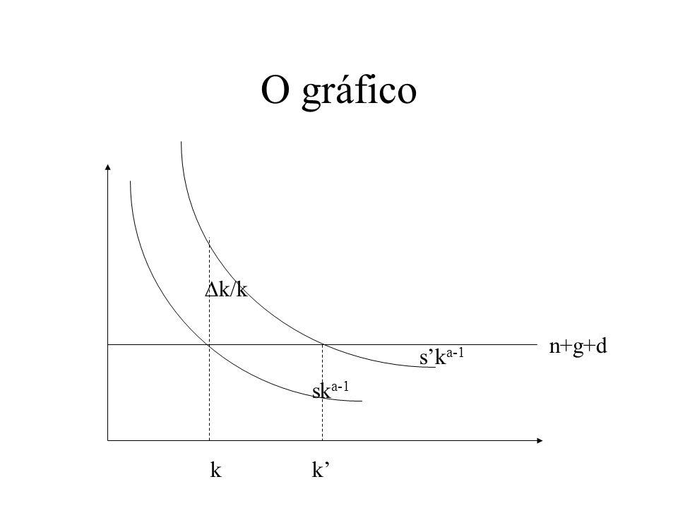 O gráfico k/k n+g+d s'ka-1 ska-1 k k'