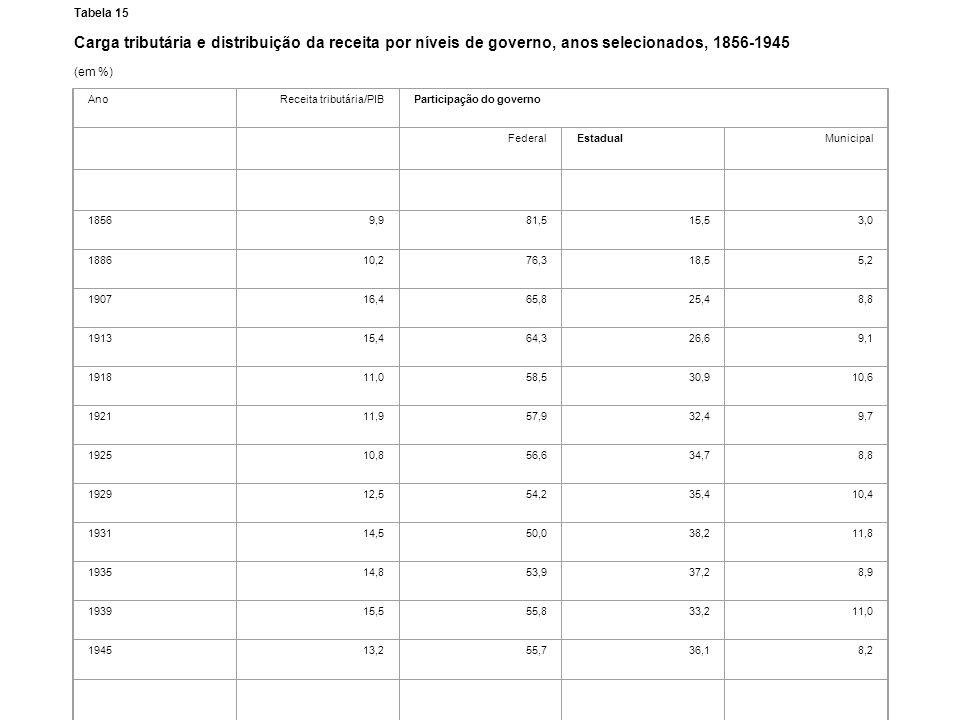 Tabela 15 Carga tributária e distribuição da receita por níveis de governo, anos selecionados, 1856-1945.