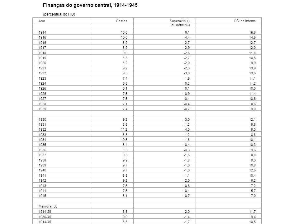 Finanças do governo central, 1914-1945