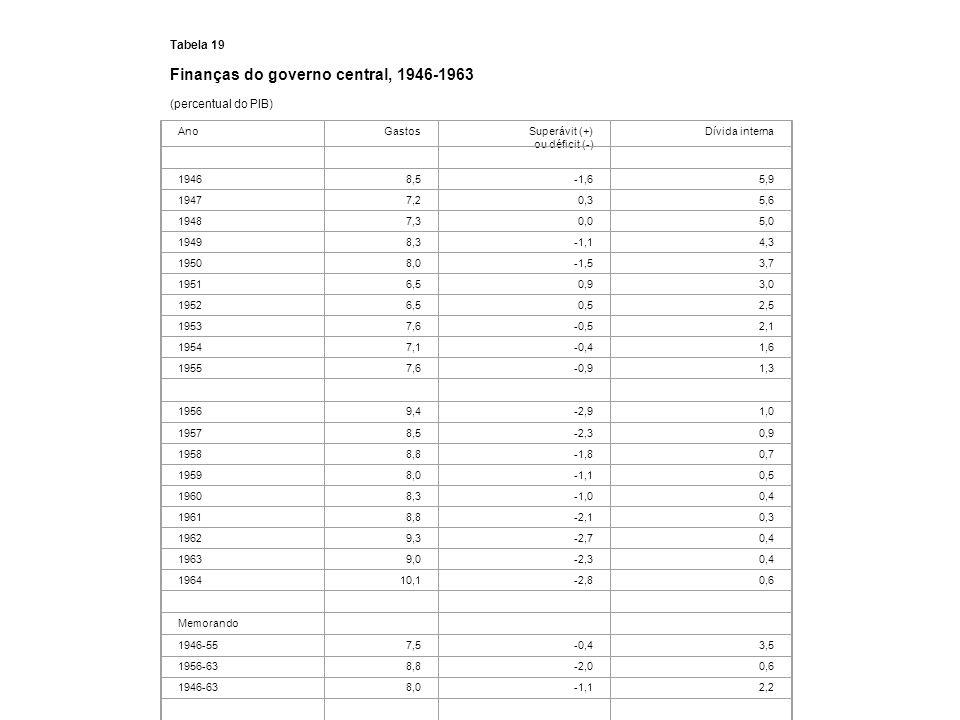 Finanças do governo central, 1946-1963