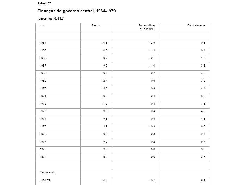 Finanças do governo central, 1964-1979