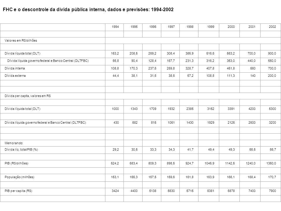 Tabela 1 FHC e o descontrole da dívida pública interna, dados e previsões: 1994-2002. 1994.