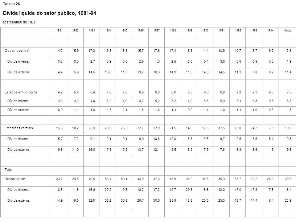 Dívida líquida do setor público, 1981-94