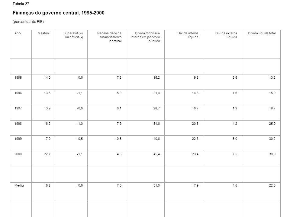 Finanças do governo central, 1995-2000