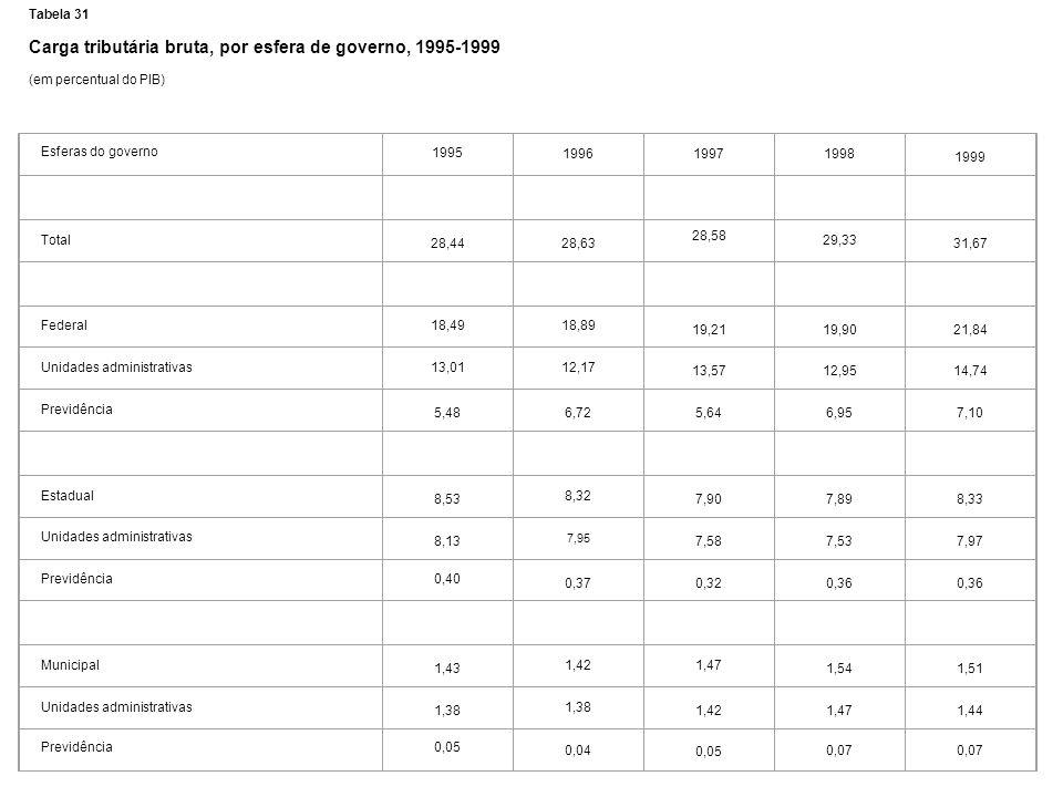 Carga tributária bruta, por esfera de governo, 1995-1999