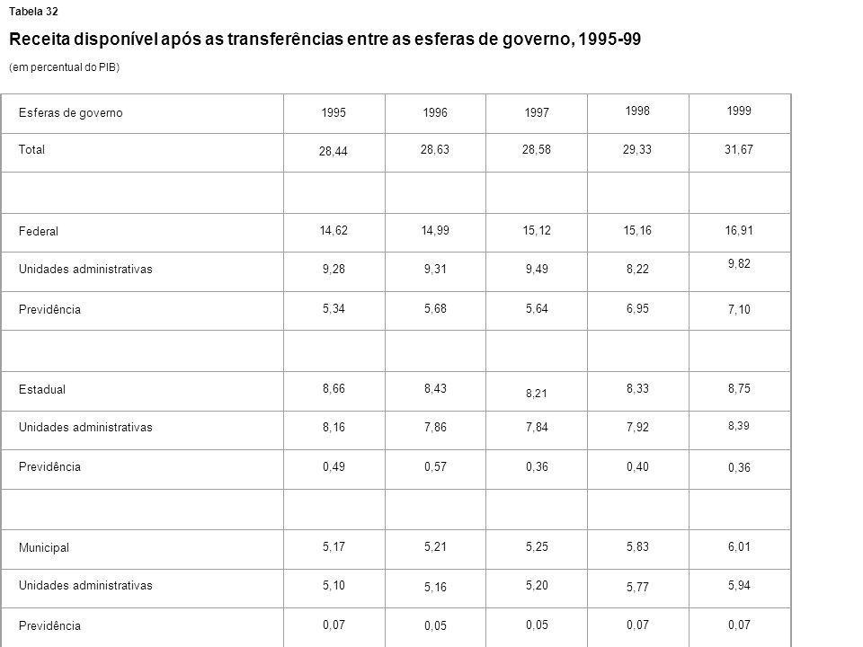 Tabela 32 Receita disponível após as transferências entre as esferas de governo, 1995-99. (em percentual do PIB)