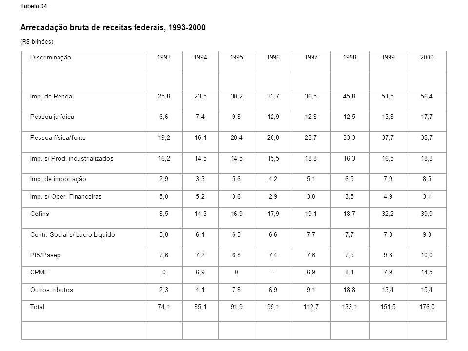 Arrecadação bruta de receitas federais, 1993-2000