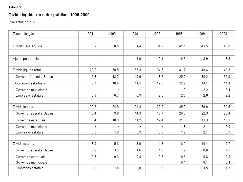 Dívida líquida do setor público, 1995-2000
