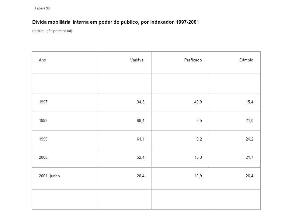 Dívida mobiliária interna em poder do público, por indexador, 1997-2001