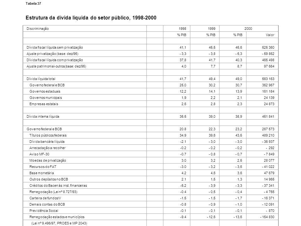Estrutura da dívida líquida do setor público, 1998-2000