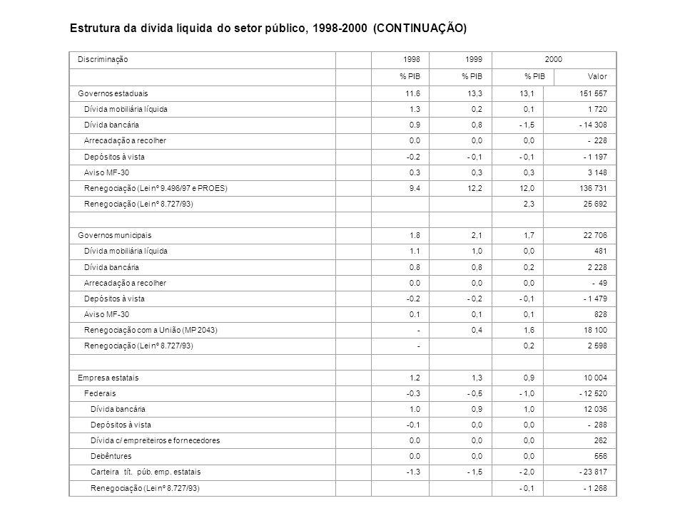 Estrutura da dívida líquida do setor público, 1998-2000 (CONTINUAÇÃO)