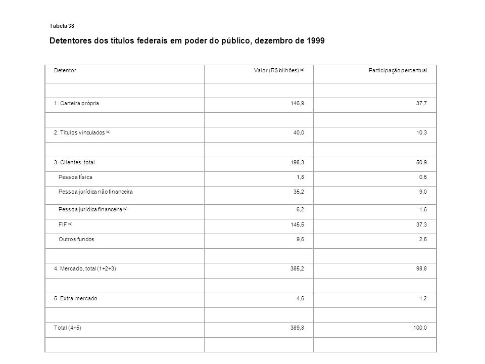 Detentores dos títulos federais em poder do público, dezembro de 1999