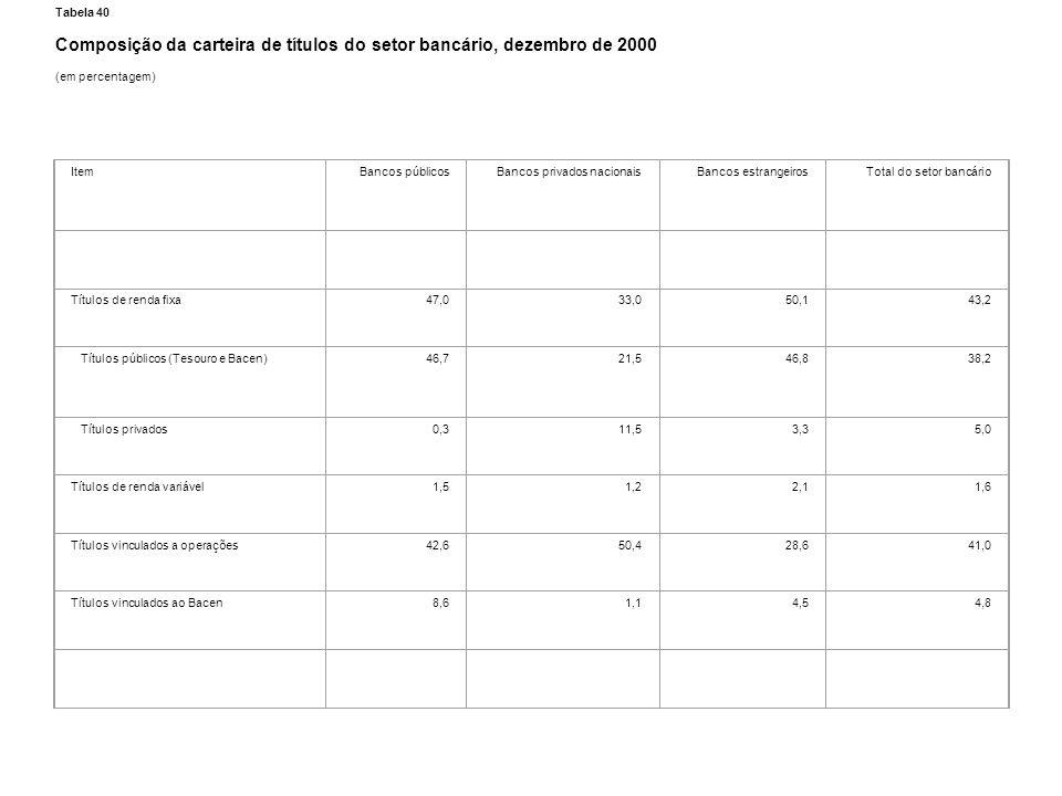 Composição da carteira de títulos do setor bancário, dezembro de 2000
