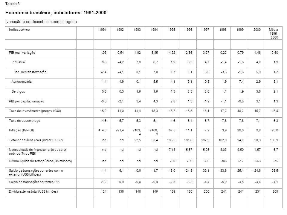 Economia brasileira, indicadores: 1991-2000