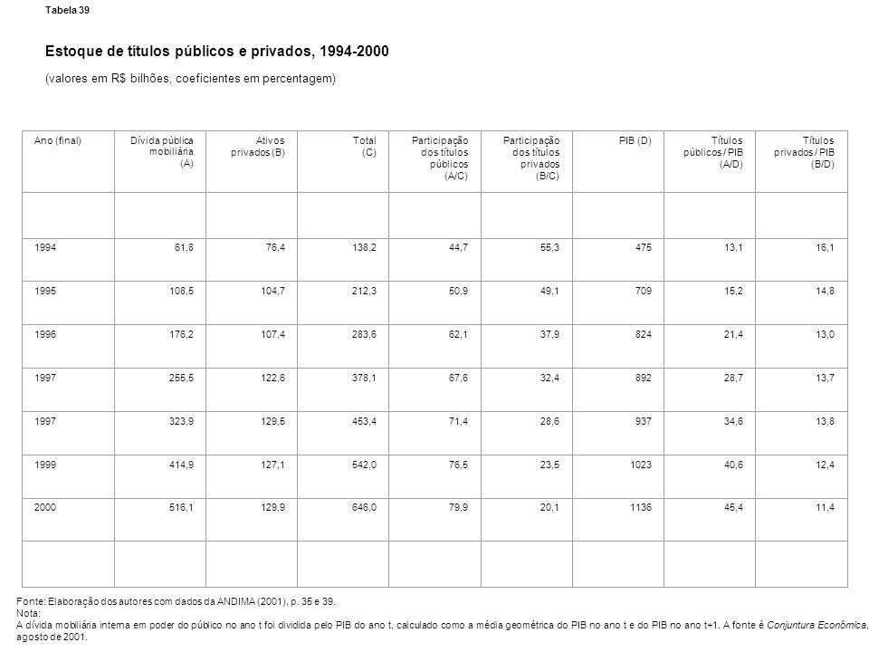 Estoque de títulos públicos e privados, 1994-2000