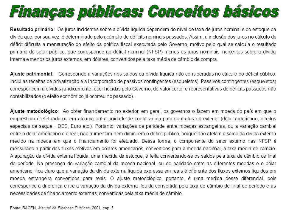 Finanças públicas: Conceitos básicos