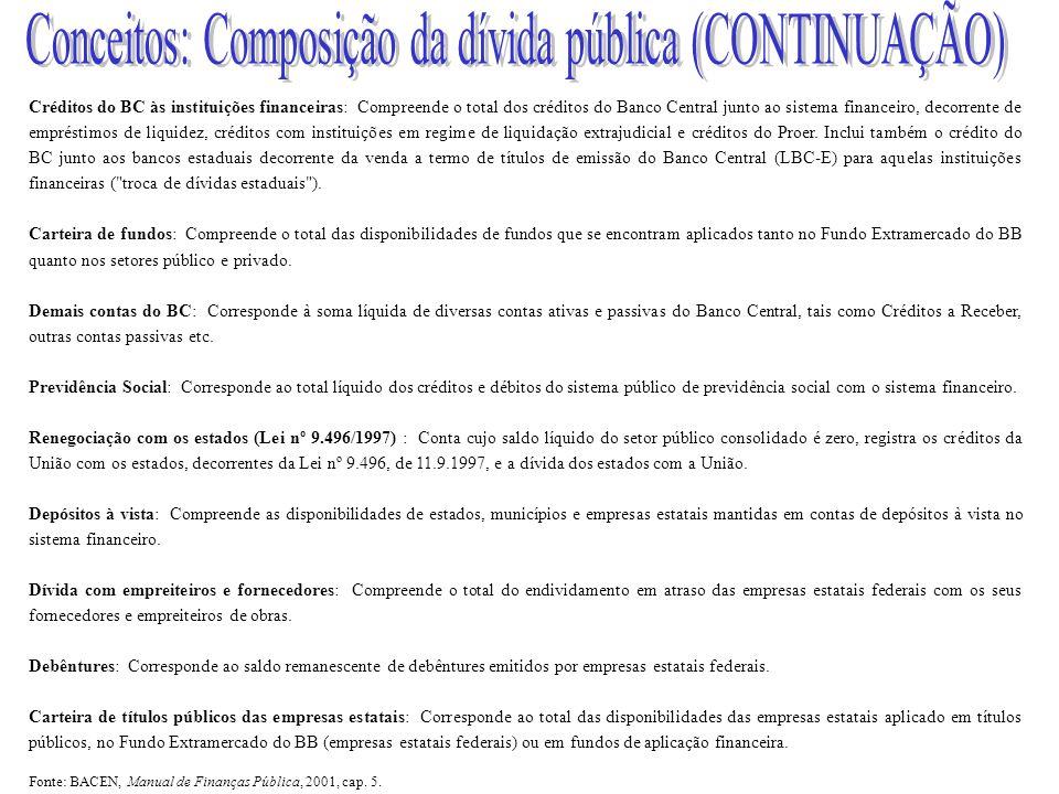 Conceitos: Composição da dívida pública (CONTINUAÇÃO)